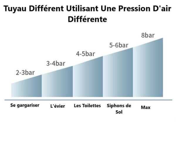 Pompe hautepressionpourtoilettes Puissant blaster air dras 34 DébouchePlus : Pompe À Haute Pression Pour Toilettes