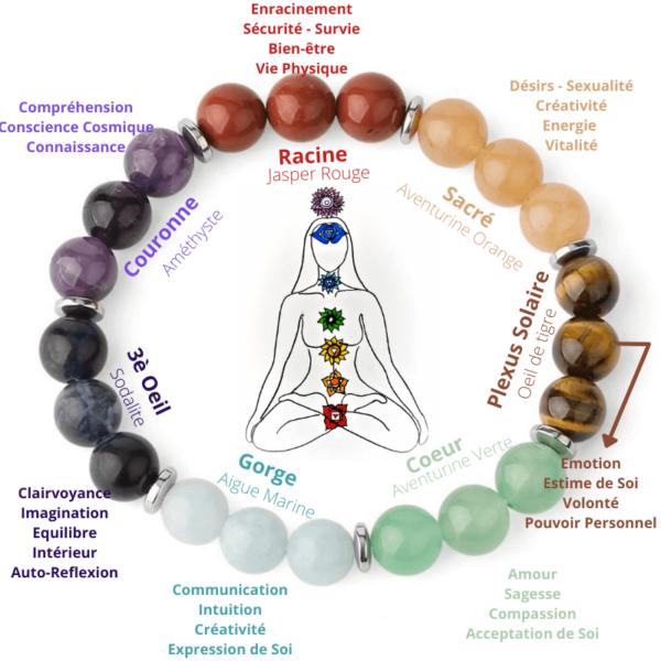 7 chakras harmonisation